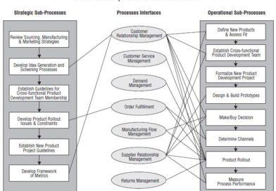 Łańcuch dostaw - logistyka przepływów informacyjnych i materiałowych