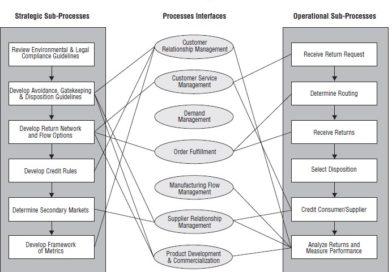 Logistyka łańcucha dostaw - zarządzanie zwrotami