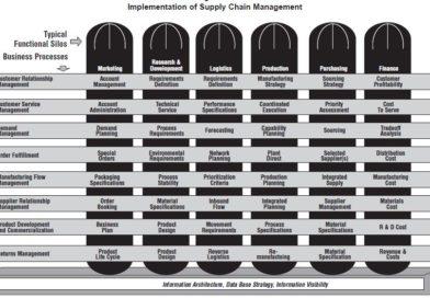 Integracja Łańcucha Przepływów Materiałowych i Informacyjnych