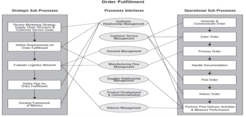 Realizacja Zamówień w Zintegrowanym Łańcuchu Przepływów Informacyjnych i Materiałowych