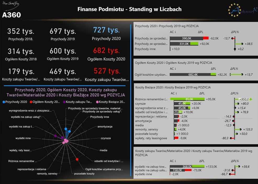 A360 Analizy Finansowe Projektowe Marketingowe, Dystrybucyjne, Sieciowe, Korporacyjne, Przepływów Informacyjnych Zapasy Logistyczne